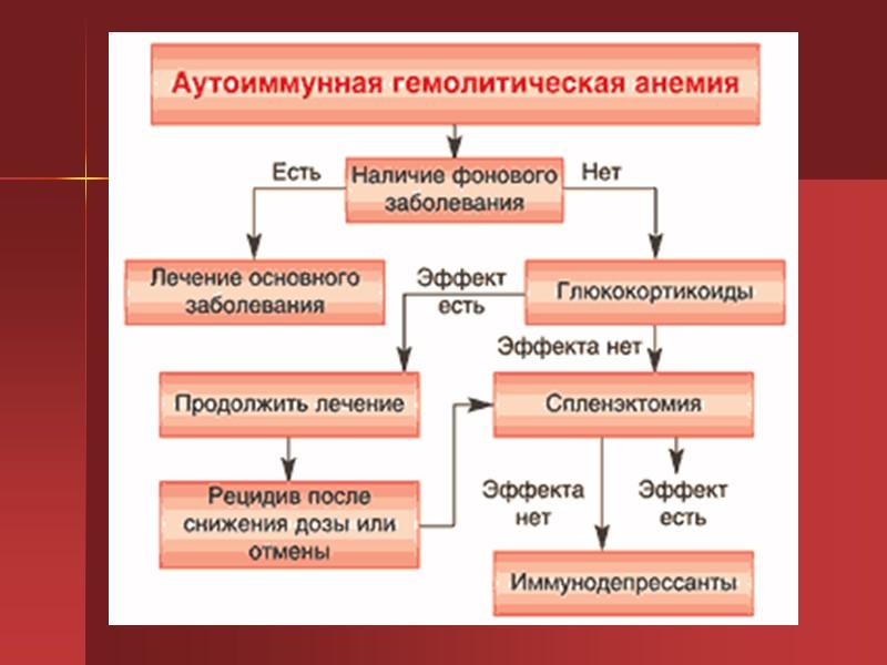 Гемолитическая анемия: что это? симптомы, причины и лечение