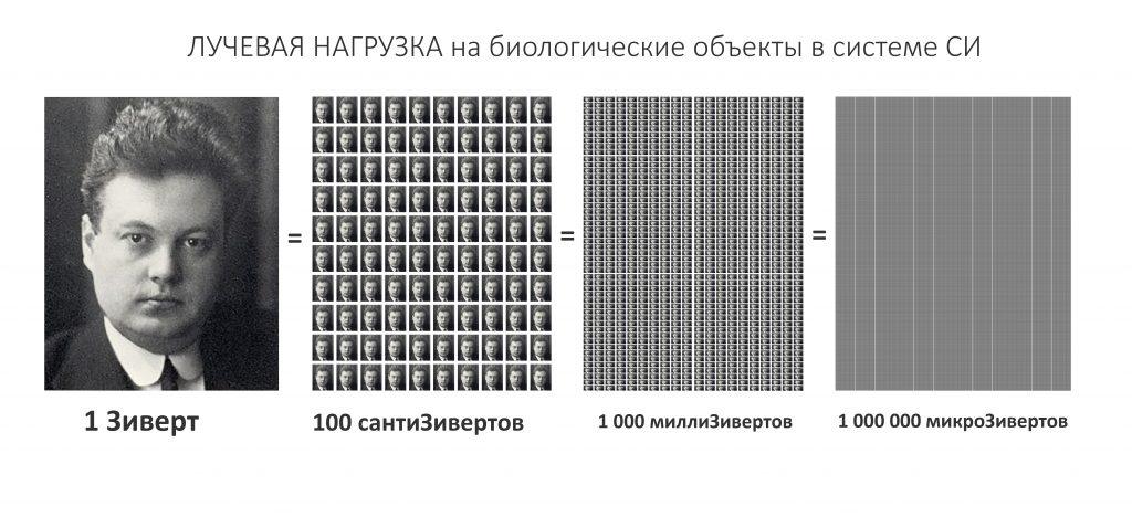 Зиверт википедия единица измерения физика радиоактивность