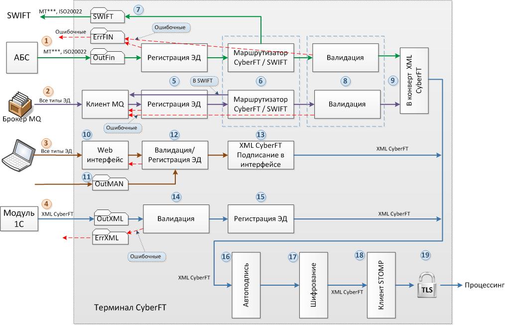 Система переводов swift — что это и как работает?