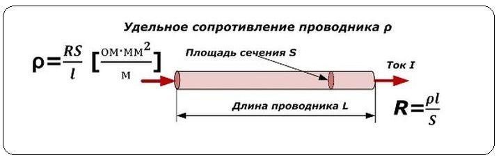 Удельное сопротивление – формула и физические величины в таблице
