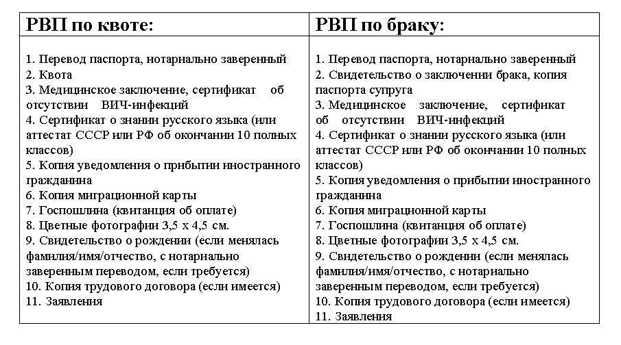 Что такое рвп в россии, что оно дает, сроки и условия получения, необходимые документы