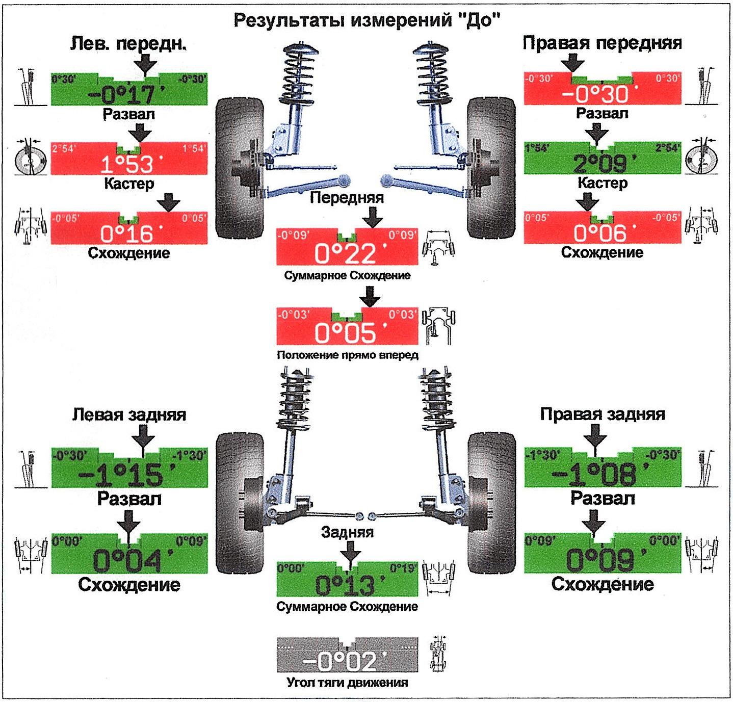 Сход-развал колес автомобиля: после каких работ нужно и не нужно выполнять, симптомы неправильного схождения-развала