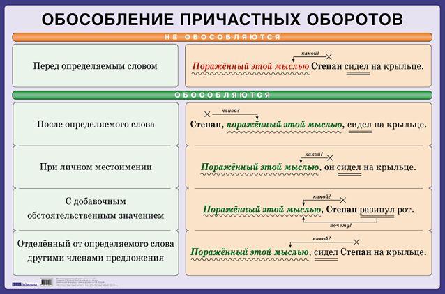 Примеры деепричастного оборота