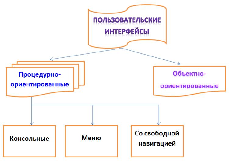 Урок 4: социальные группы - 100urokov.ru