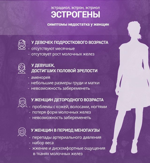 Сбой гормонального фона у женщин | полезные знания для всех