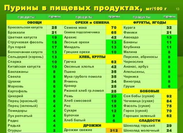Диета при подагре - пурины в продуктах: таблица содержания мочевой кислоты в продуктах питания