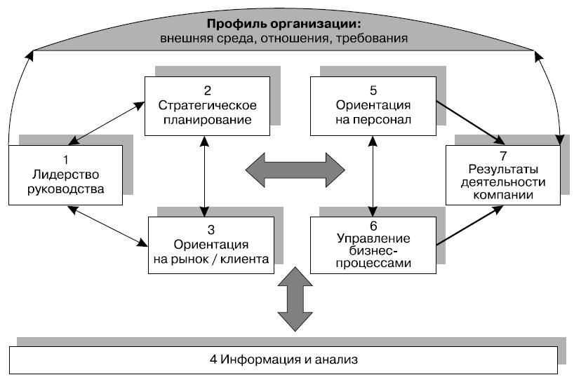 Особенности образовательных проектов и управления ими