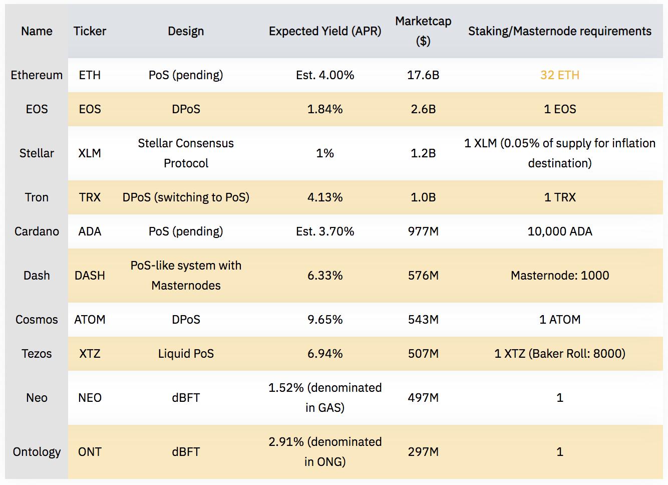 Стейкинг криптовалют на биржах – пассивный доход, сравнения и отзывы