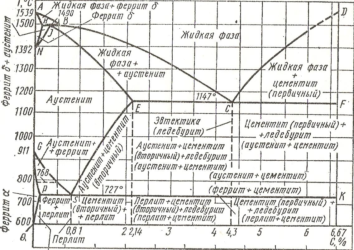 Свободный цементит  - большая энциклопедия нефти и газа, статья, страница 1
