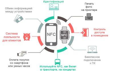 Что такое nfc - простой ответ что это в телефоне, смарфоне. nfc модуль