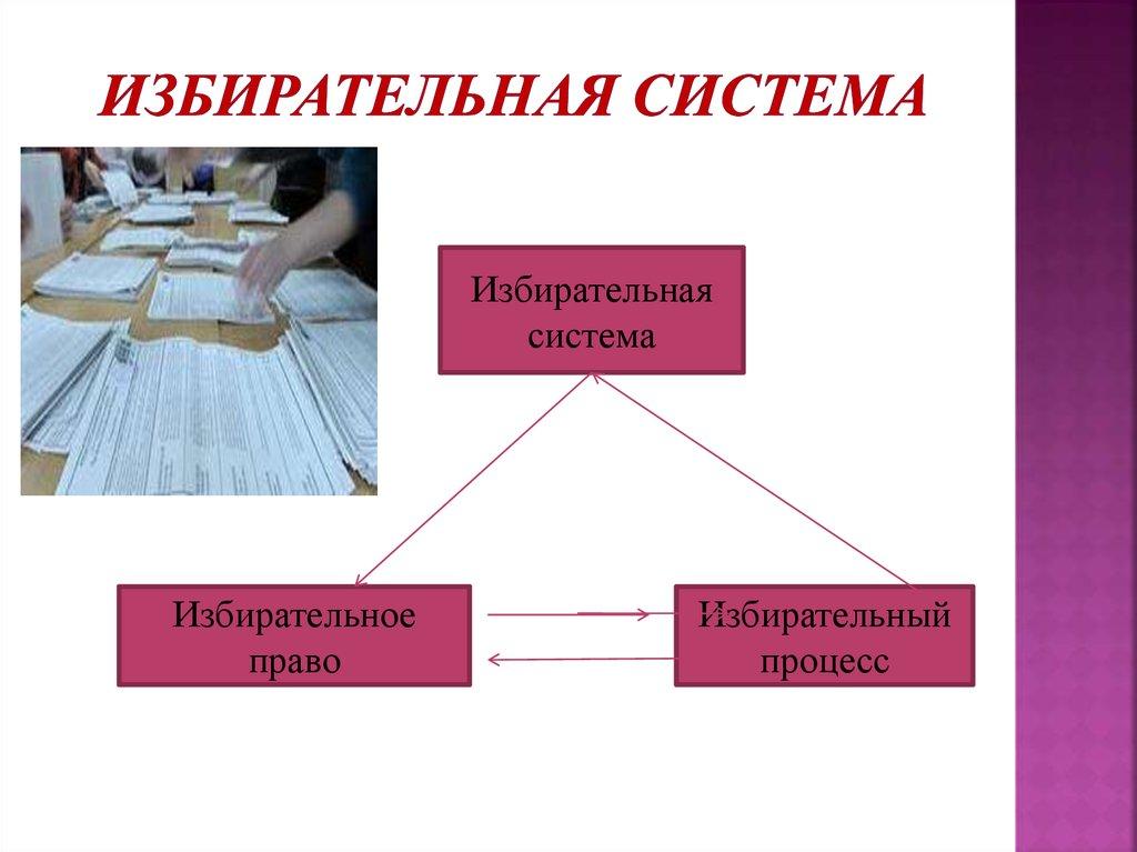 Избирательная система — википедия. что такое избирательная система