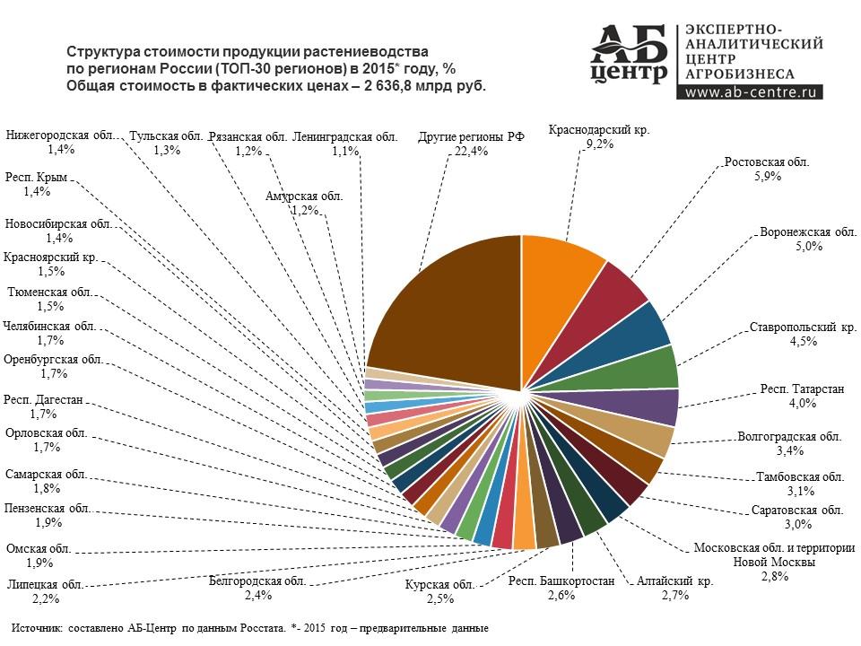 Растениеводство - значение, отрасли. растениеводство россии и мира | россельхоз.рф