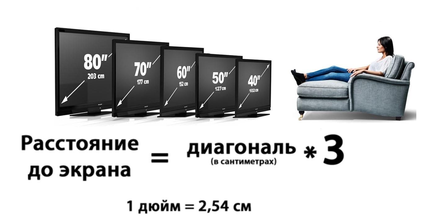 Таблица диагонали телевизора в см и дюймах: как измерить диагональ