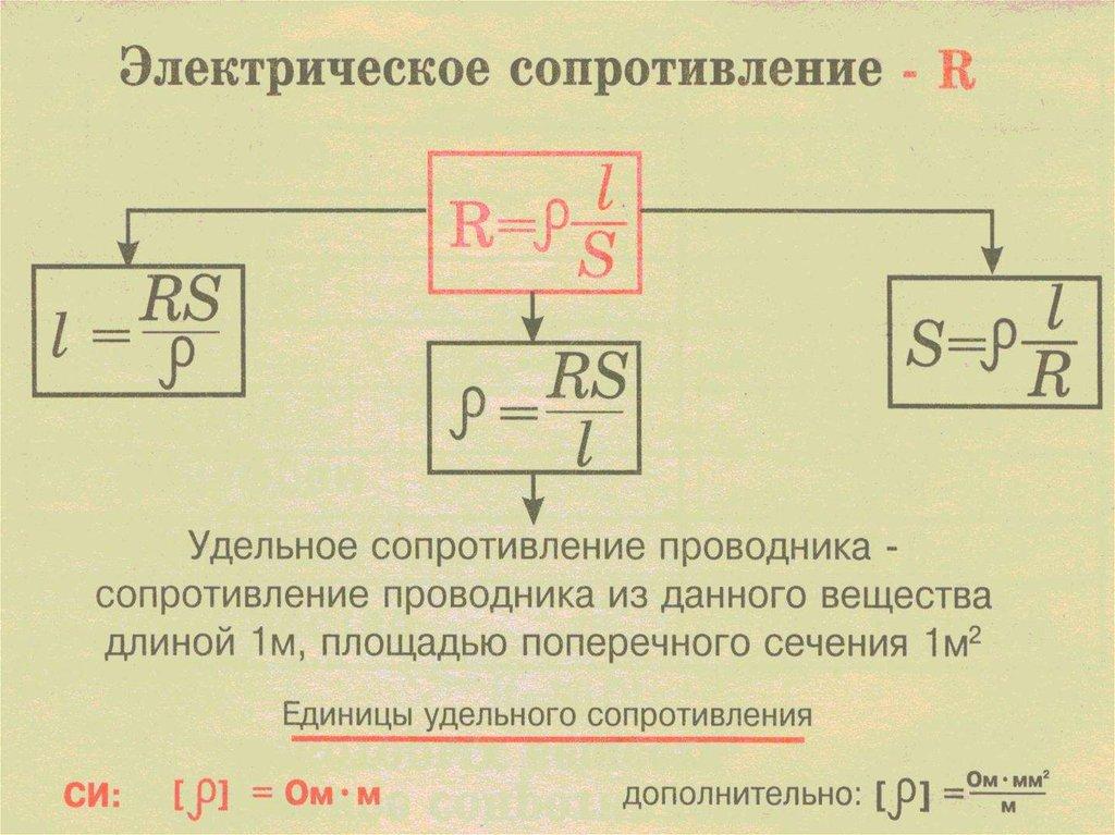 Электрическое сопротивление проводника – таблица, закон ома для тока