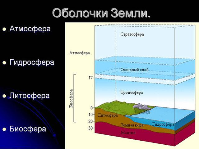 Стратосфера - это что такое? высота стратосферы