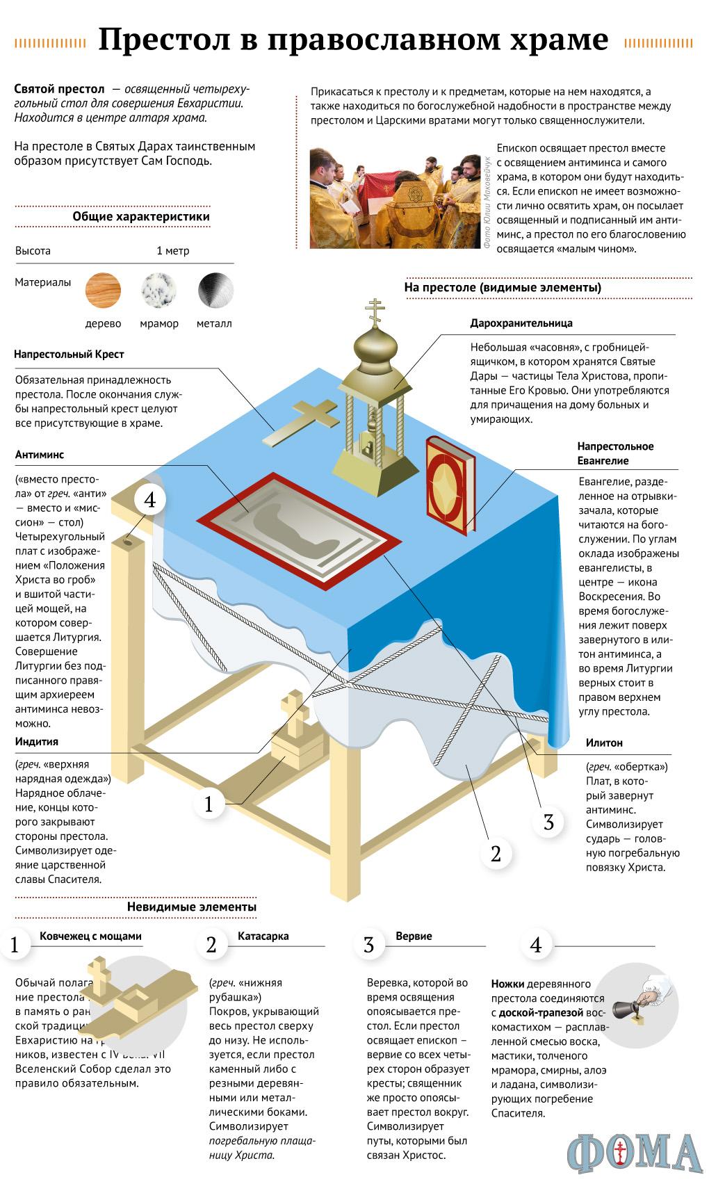 Престол в православном храме