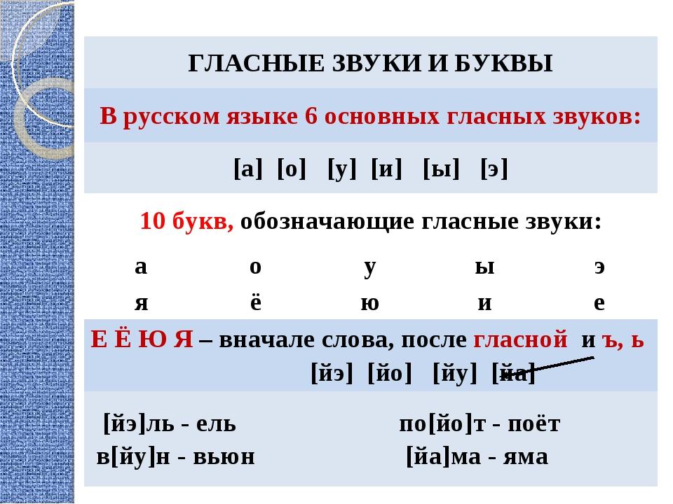 Звук и буква | русский язык