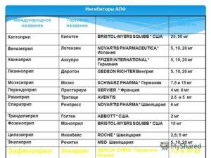 Ингибиторы апф: список препаратов, что это такое и механизм действия