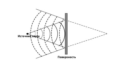 Реверберация • ru.knowledgr.com