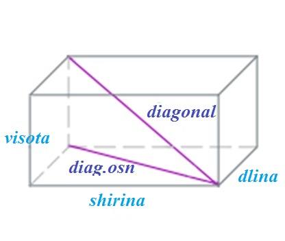 Определения параллелепипеда. основные свойства и формулы