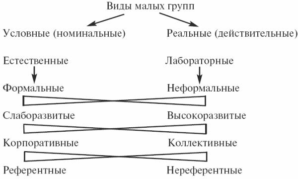 Виды коллектива: классификация, определения и понятия
