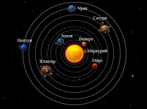 Солнце – уникальная звезда