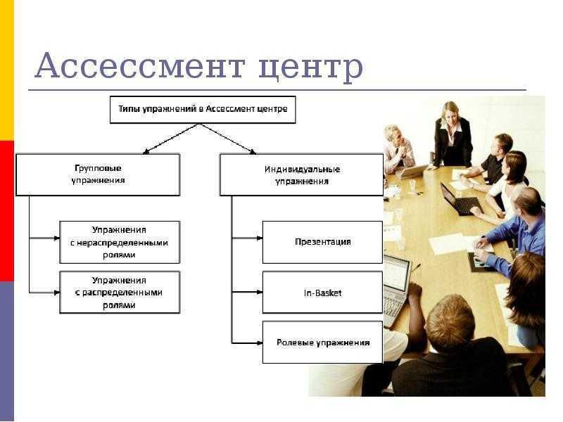 Ассессмент-центр (assessment center) - центр оценки персонала