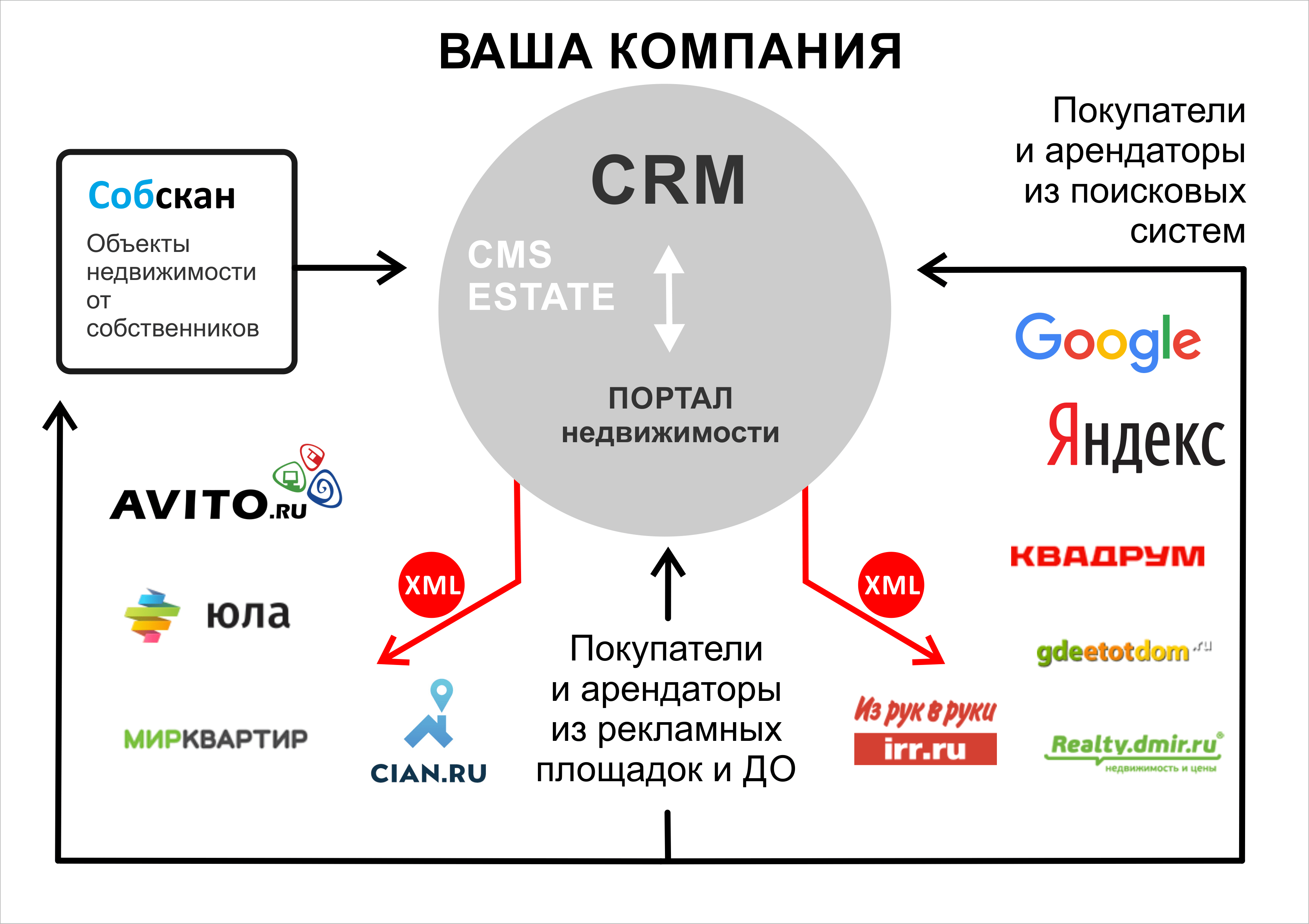 Crm-cистемы - что это такое? обзор + рейтинг лучших!