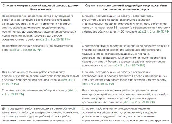 Подводные камни срочного трудового договора: особенности, плюсы и минусы для работника и работодателя, отличия от бессрочного и гражданско-правового