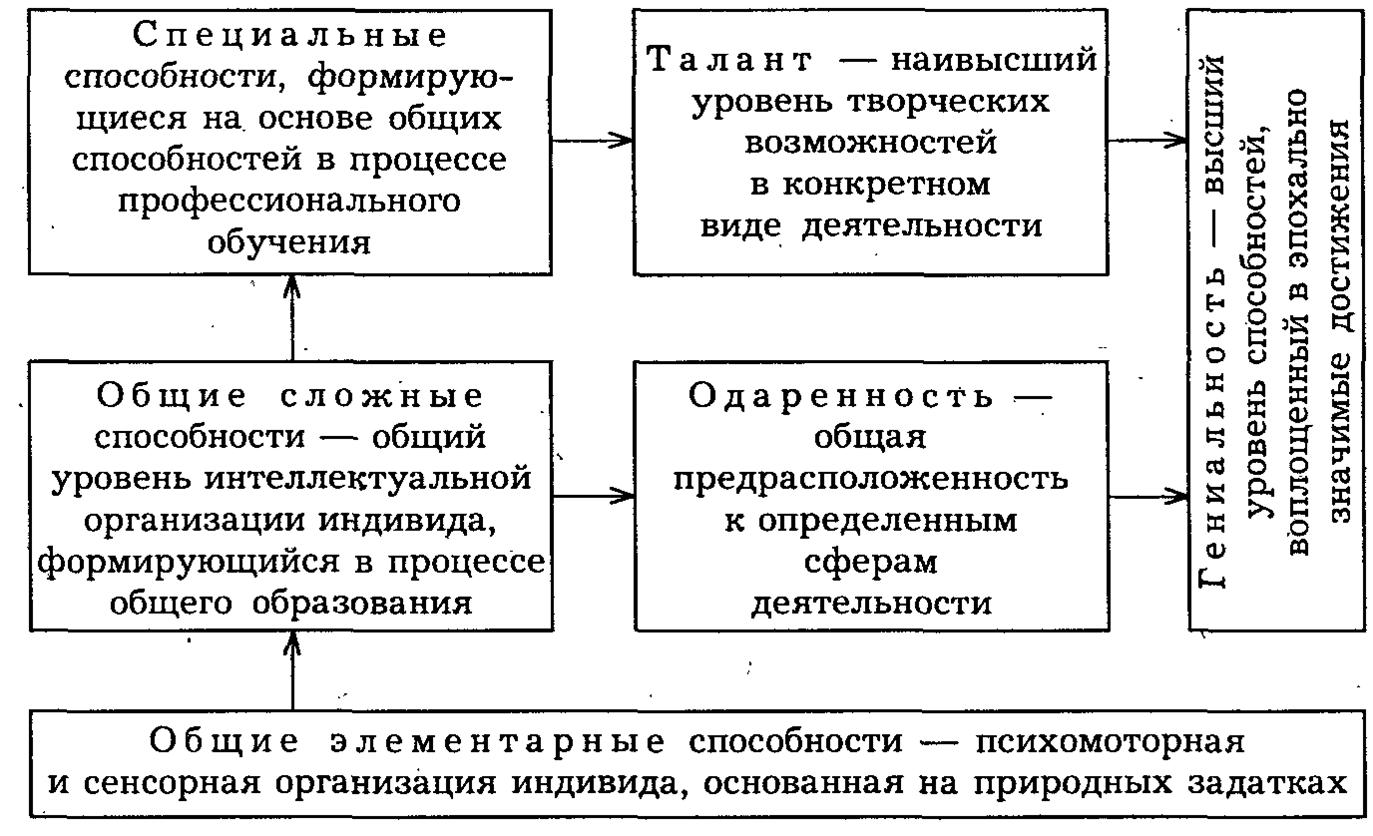 Способности в психологии: это что такое, виды и задатки