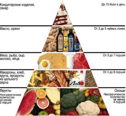Рациональное питание — принципы, основы, меню, нормы