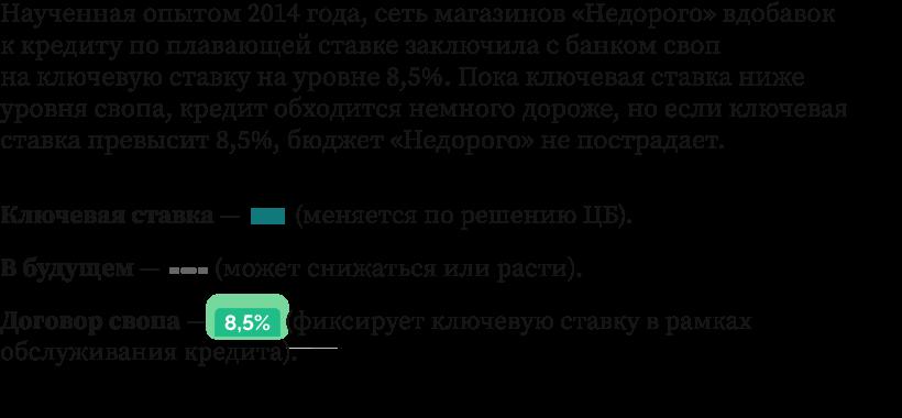 Ключевая ставка цб, россия - деловой квартал