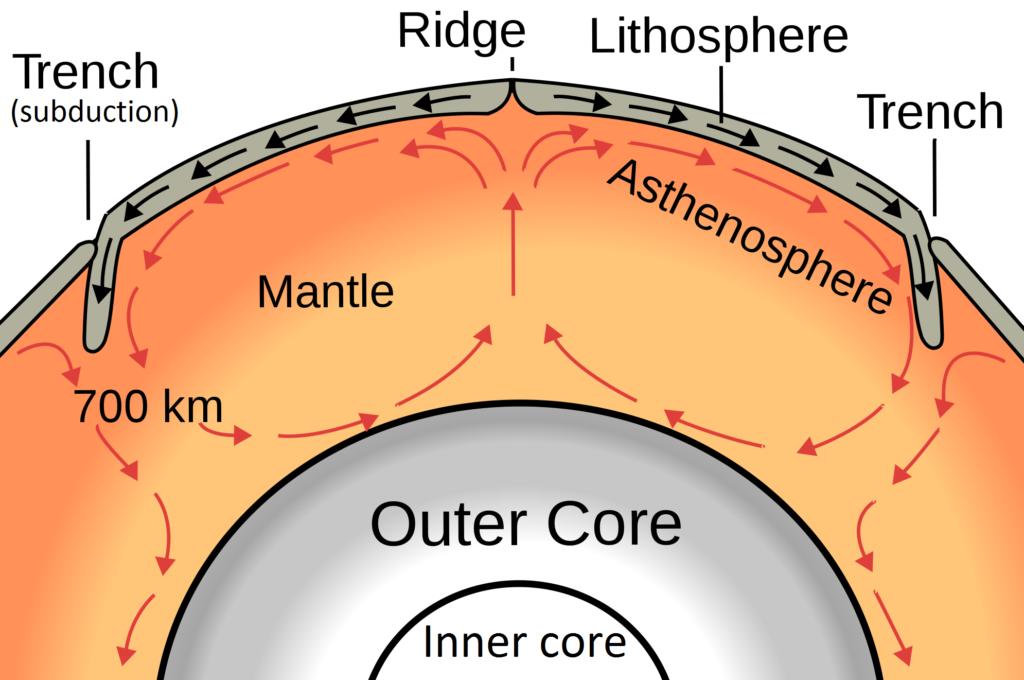 Крупнейшие литосферные плиты земли на карте. что мы  знаем о  литосфере? | интересные факты