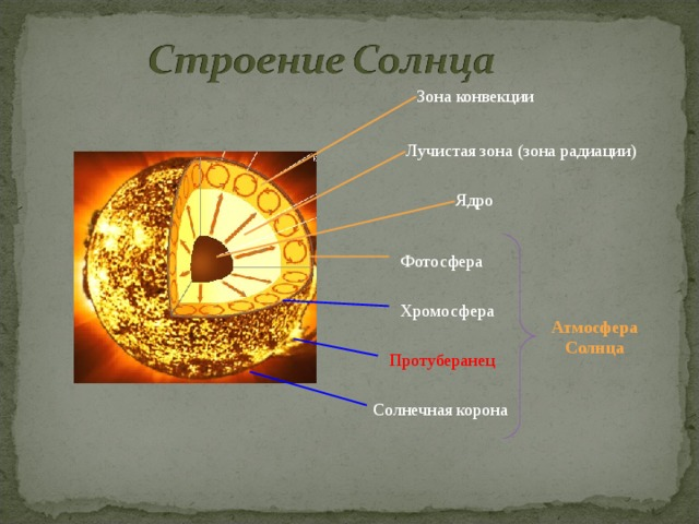 Строение солнечной атмосферы внешний и внтуренний слой