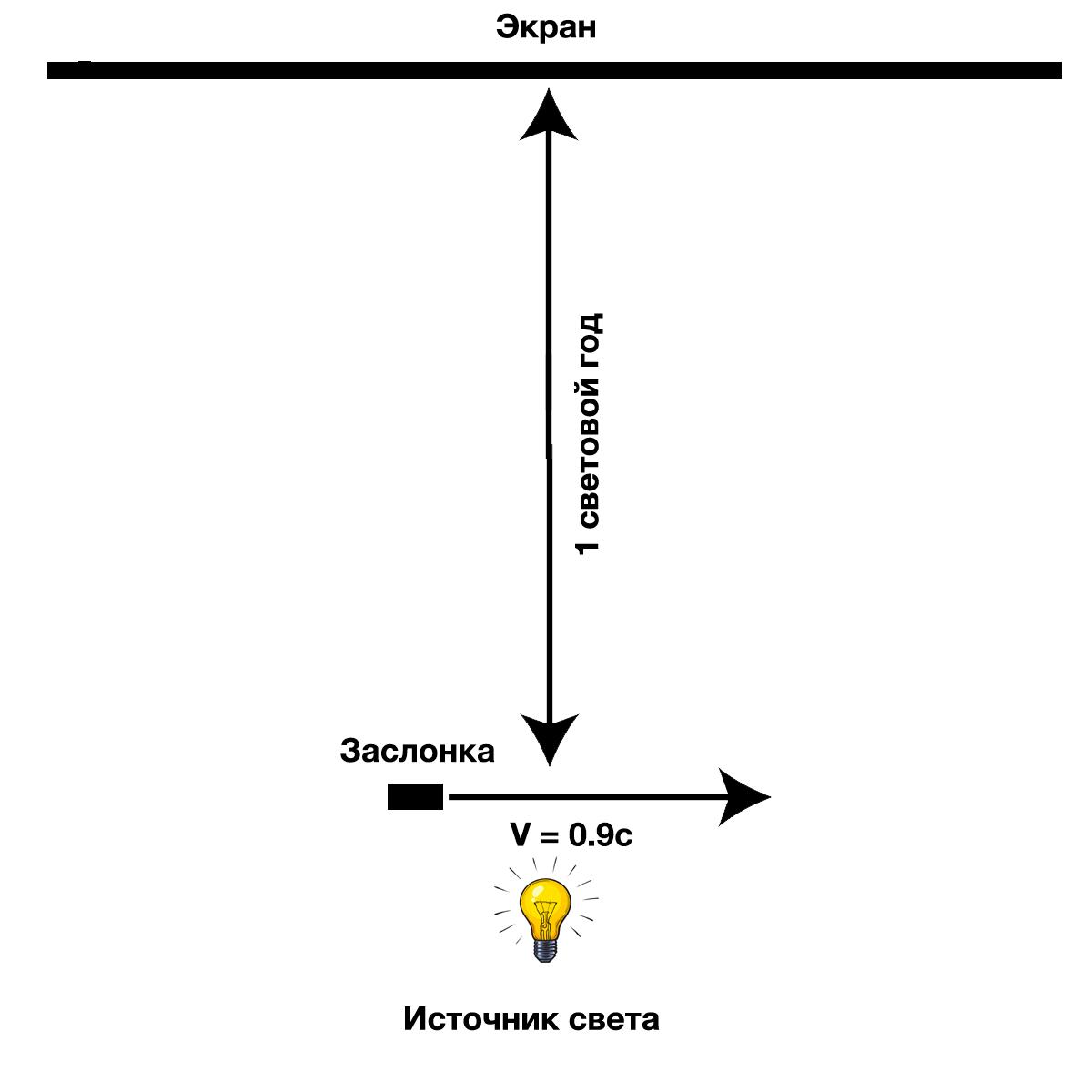 Скорость света | наука | fandom