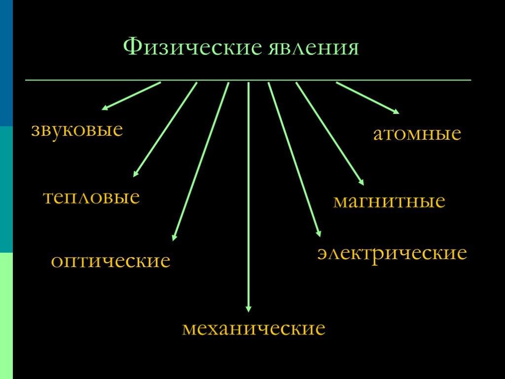 Явления природы. примеры объяснимых и необъяснимых явлений