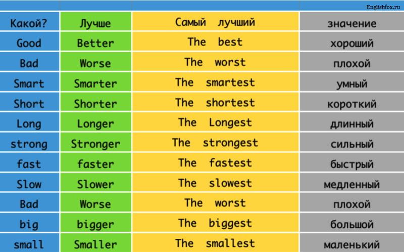 Степени сравнения прилагательных: сравнительная и превосходная степень