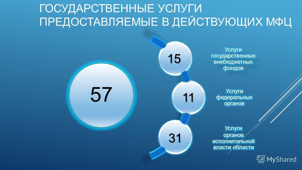 Многофункциональный центр — википедия с видео // wiki 2