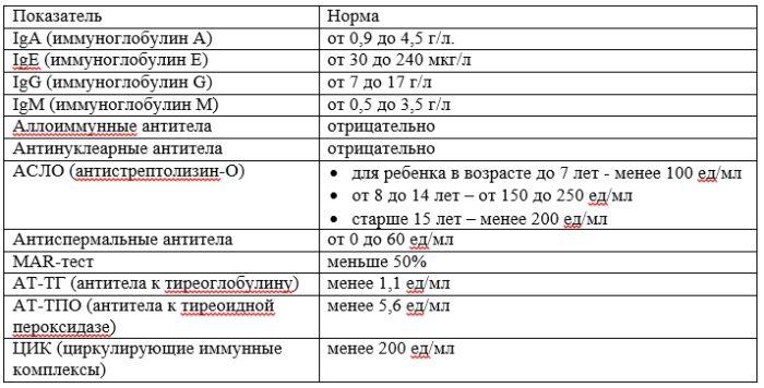 Общий ige (иммуноглобулин e): что это такое, норма у взрослых, повышение