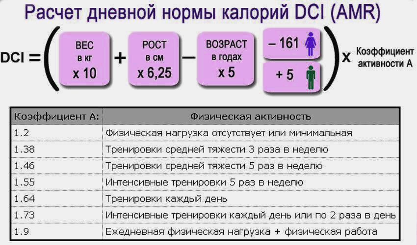 Какой бжу необходим для похудения и как правильно рассчитать