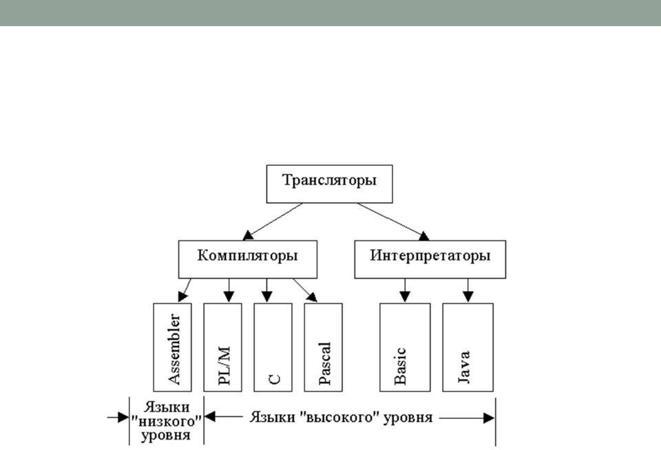 Транслятор