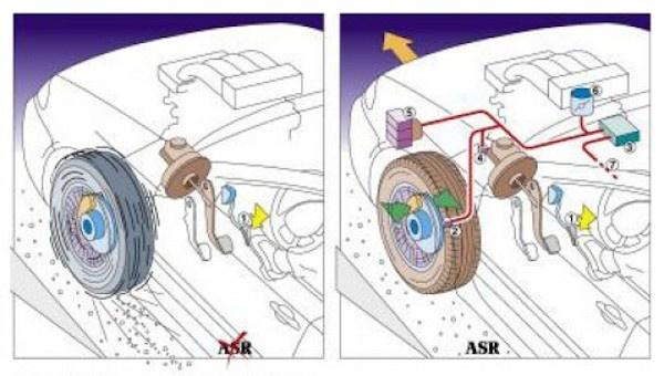 Tcs (traction control system) в автомобиле: что это такое, как работает и зачем нужно