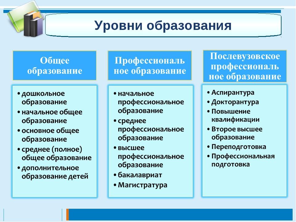 Формы обучения в вузе - справочник абитуриента