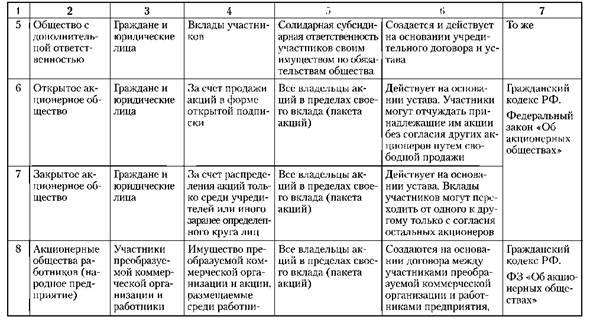 Организационно-правовая форма