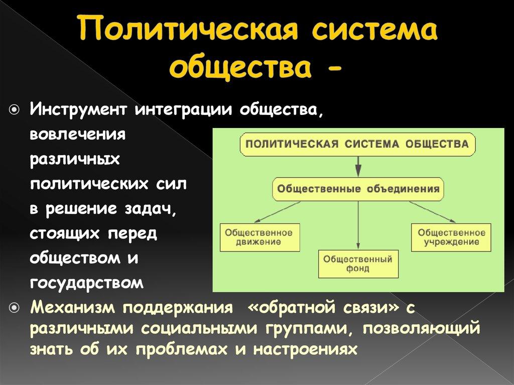 Понятие политической системы общества. основные элементы, типы и формы политической системы