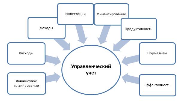 Управленческий учёт. функции и методы управленческого учёта