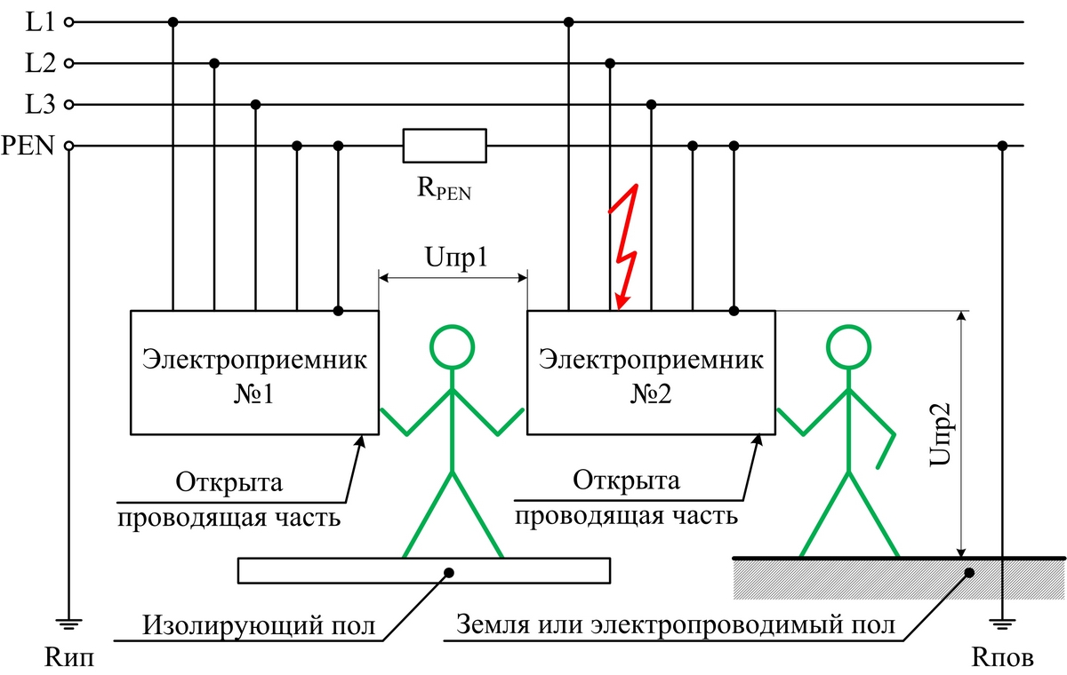 Обзор эффективных способов и видов заземления нейтрали