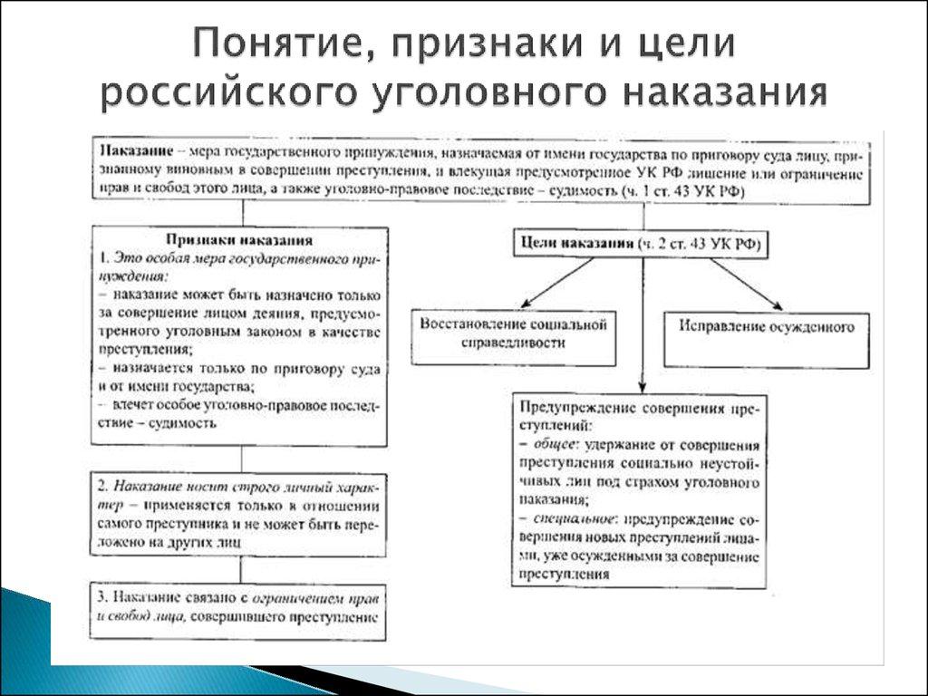 Основные виды и система наказаний в уголовном праве
