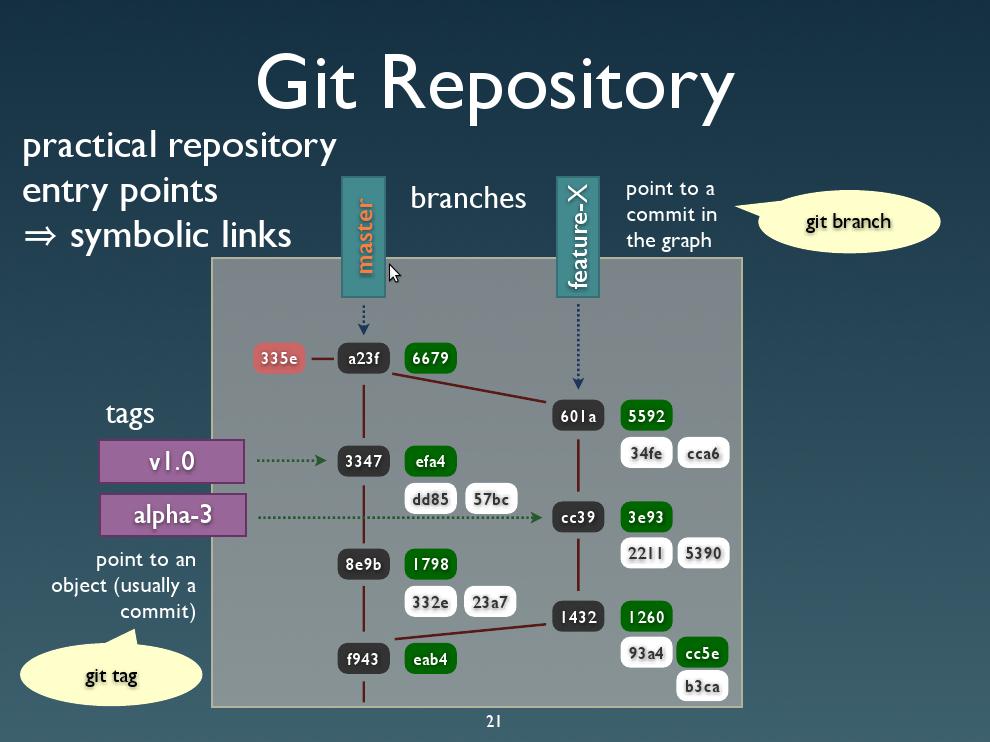 Github – веб-сервис для хостинга и разработки it-проектов / хабр