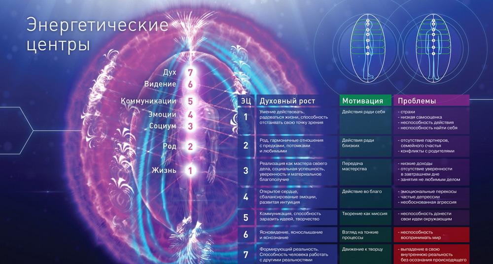 Суть космоэнергетики. чем отличается отдругих методов?